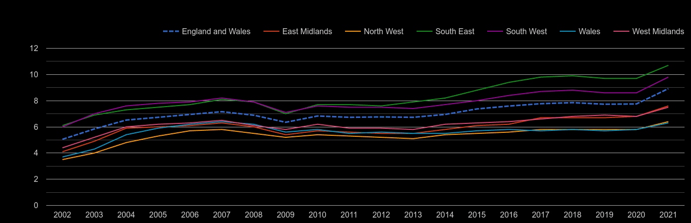 West Midlands house price to earnings ratio history