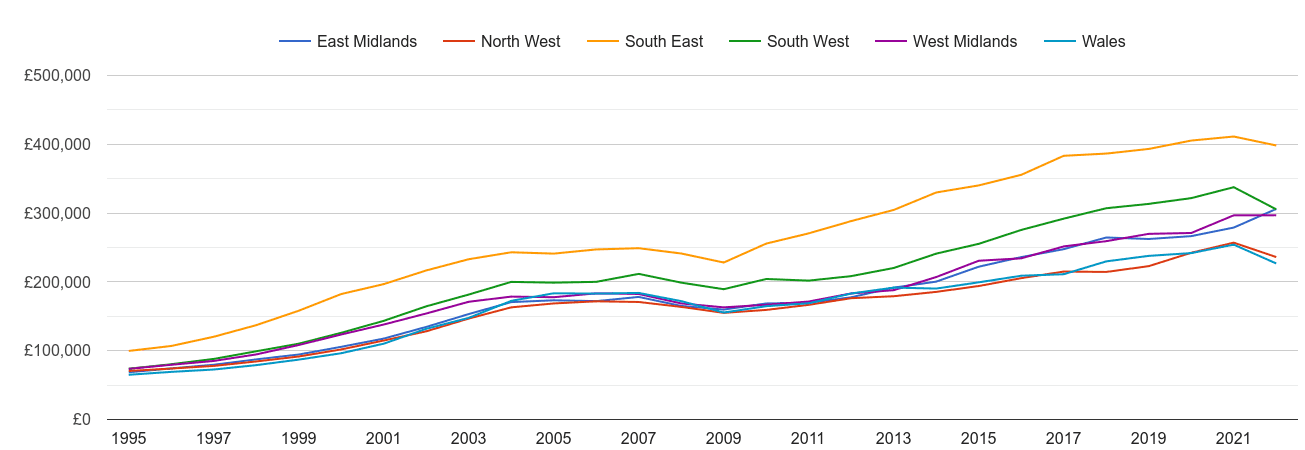 West Midlands new home prices and nearby regions