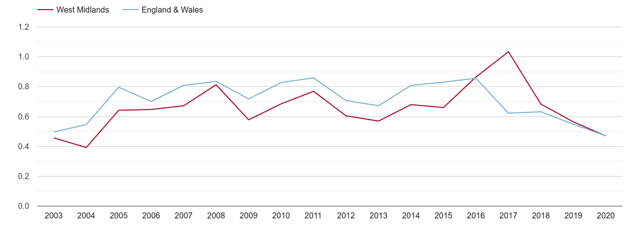 West Midlands population growth rate