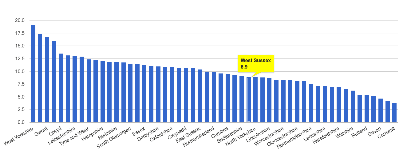 West Sussex public order crime rate rank