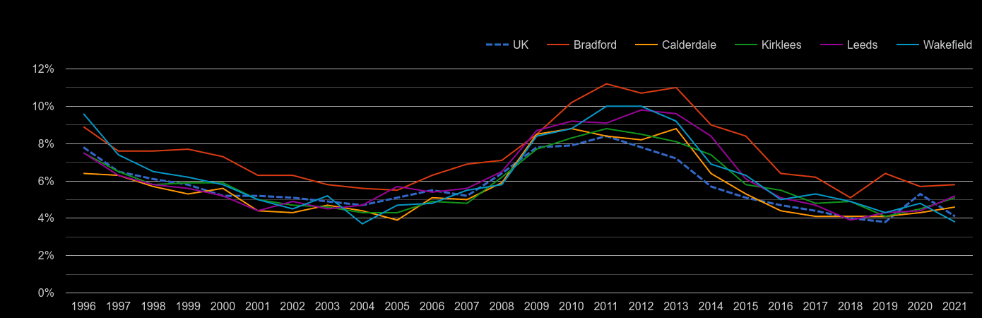 West Yorkshire unemployment rate by year