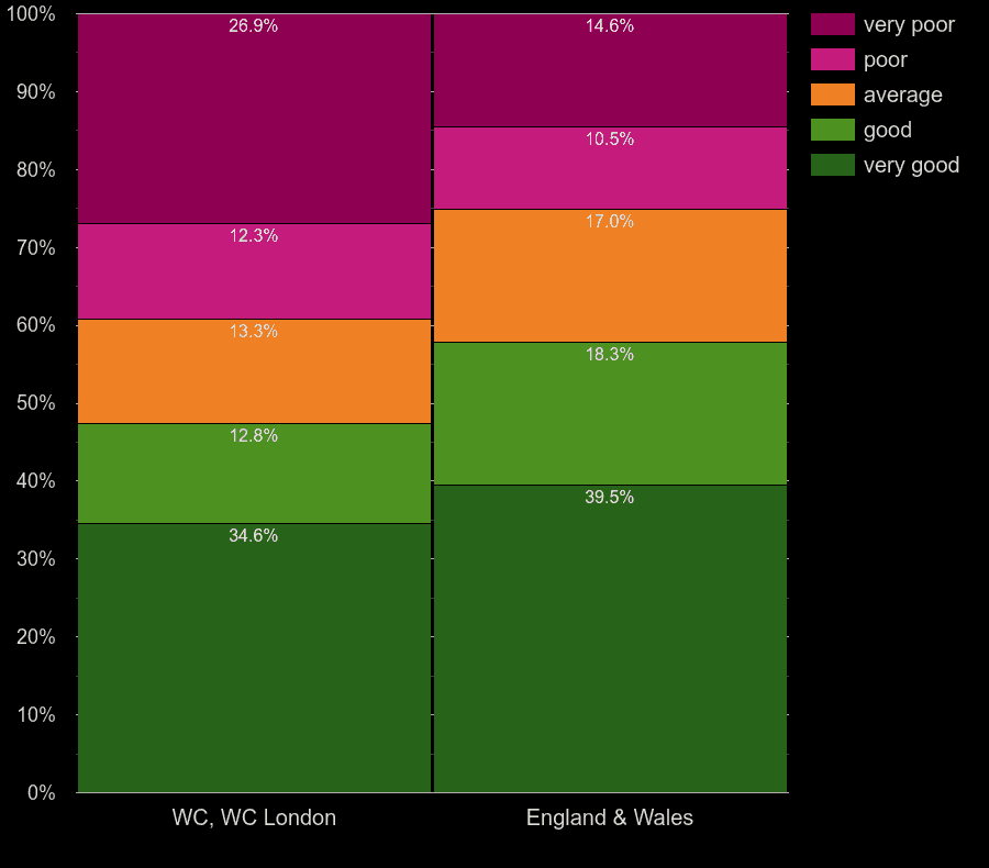 Western Central London houses by lighting energy efficiency
