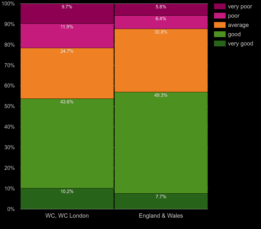 Western Central London houses by main heating control energy efficiency