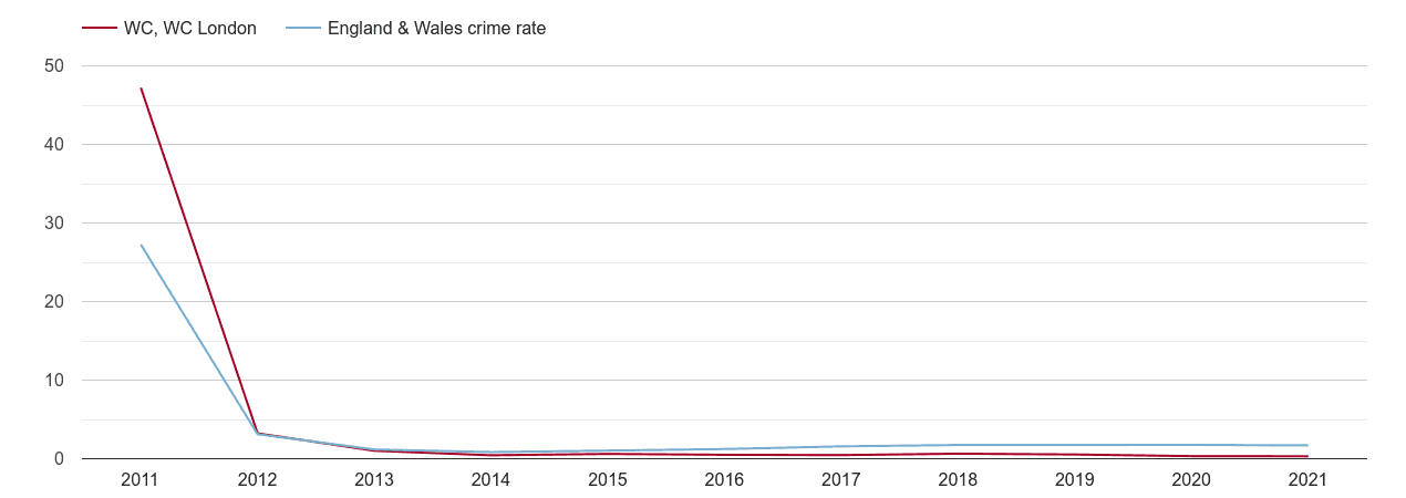 Western Central London other crime rate