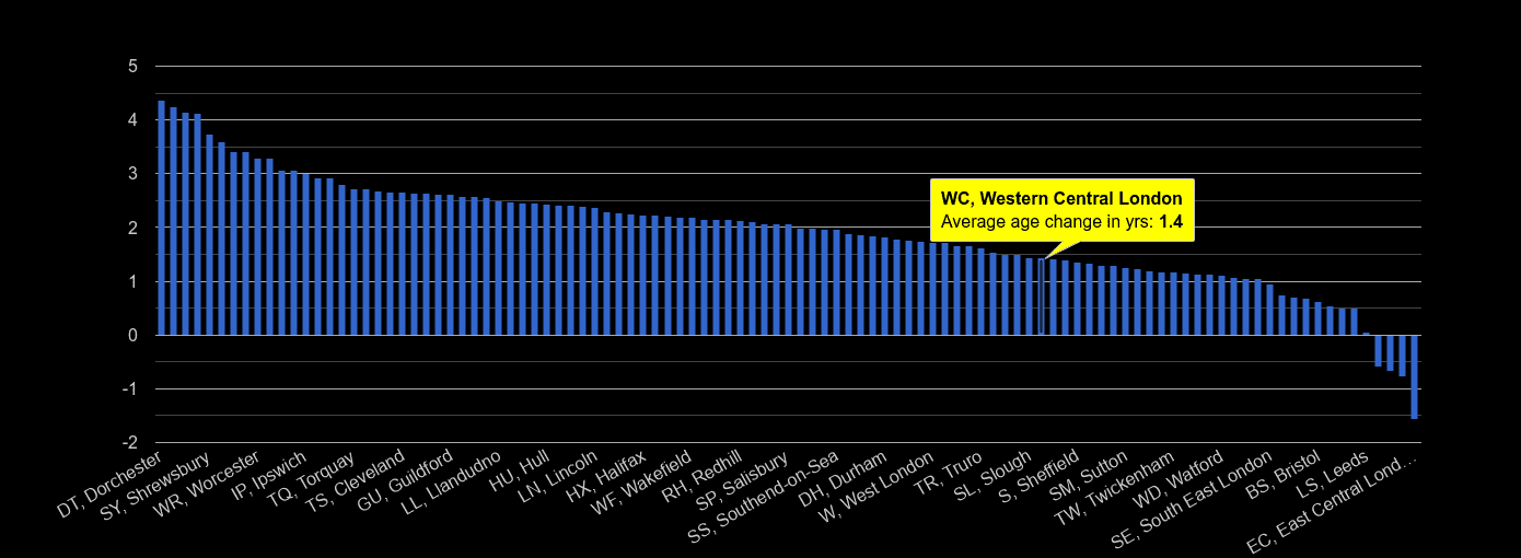 Western Central London population average age change rank by year