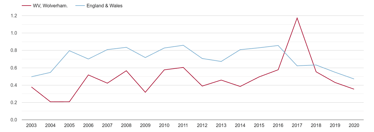 Wolverhampton population growth rate