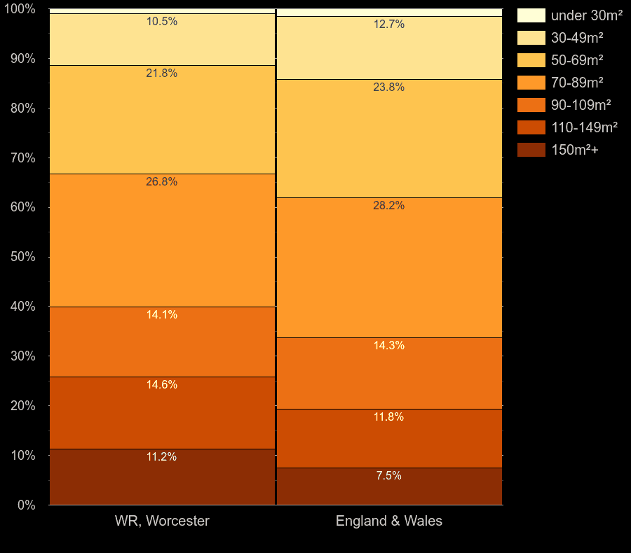 Worcester homes by floor area size