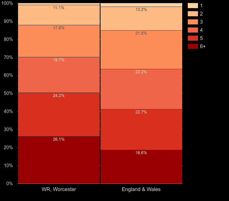 Worcester homes by number of rooms