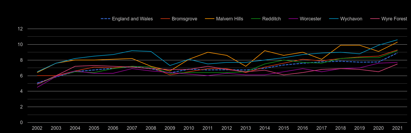 Worcestershire house price to earnings ratio history