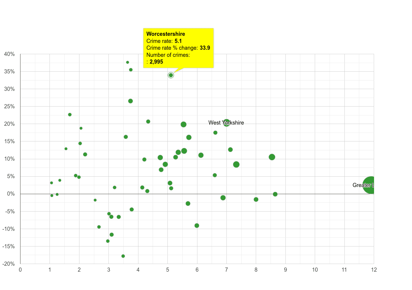 Worcestershire vehicle crime rate compared to other counties