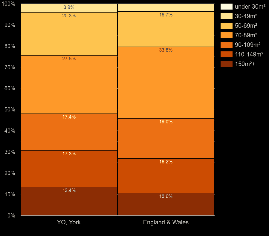 York houses by floor area size