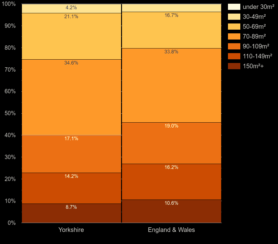 Yorkshire houses by floor area size